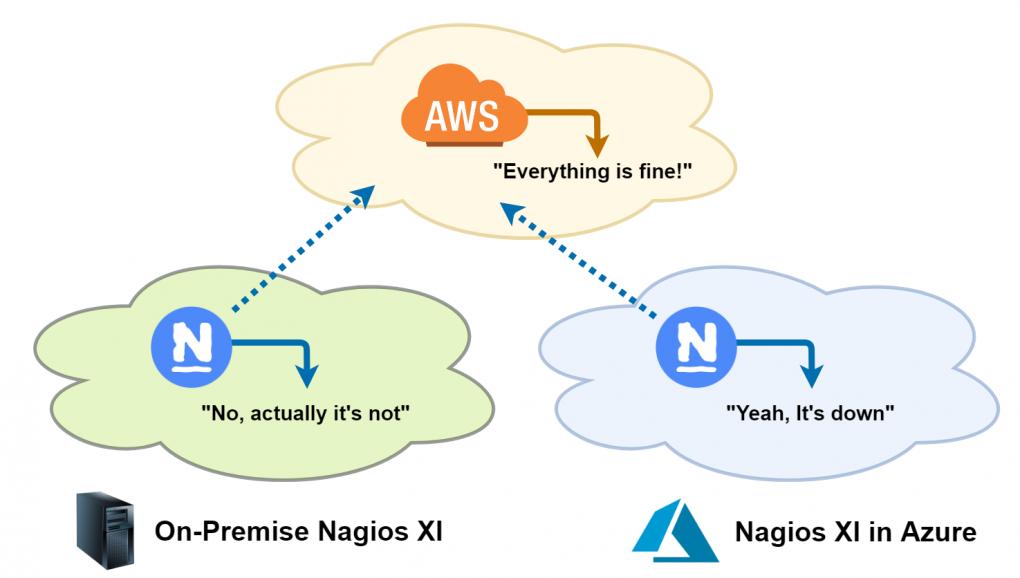 Nagios XI Monitoring An AWS Vendor