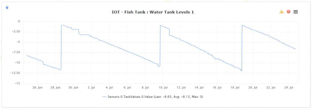 Nagios XI Fish Tank