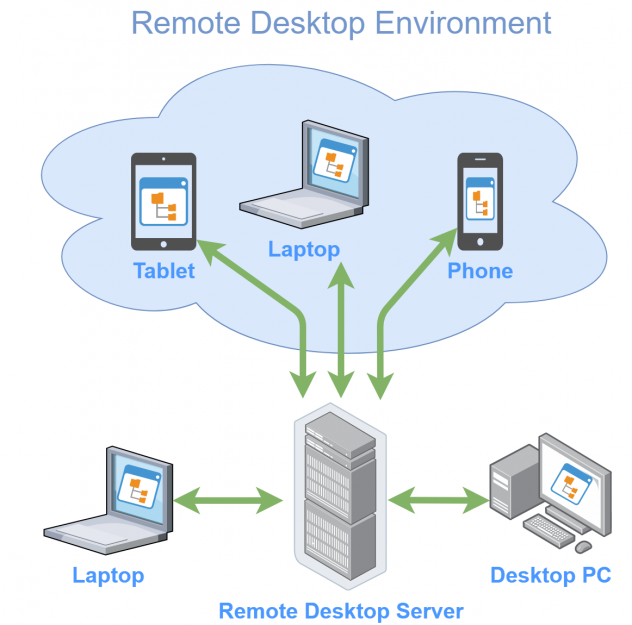 Remote Desktop Environment