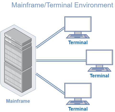 terminal mainframe