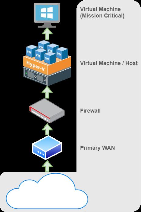 Remote Server Scenario