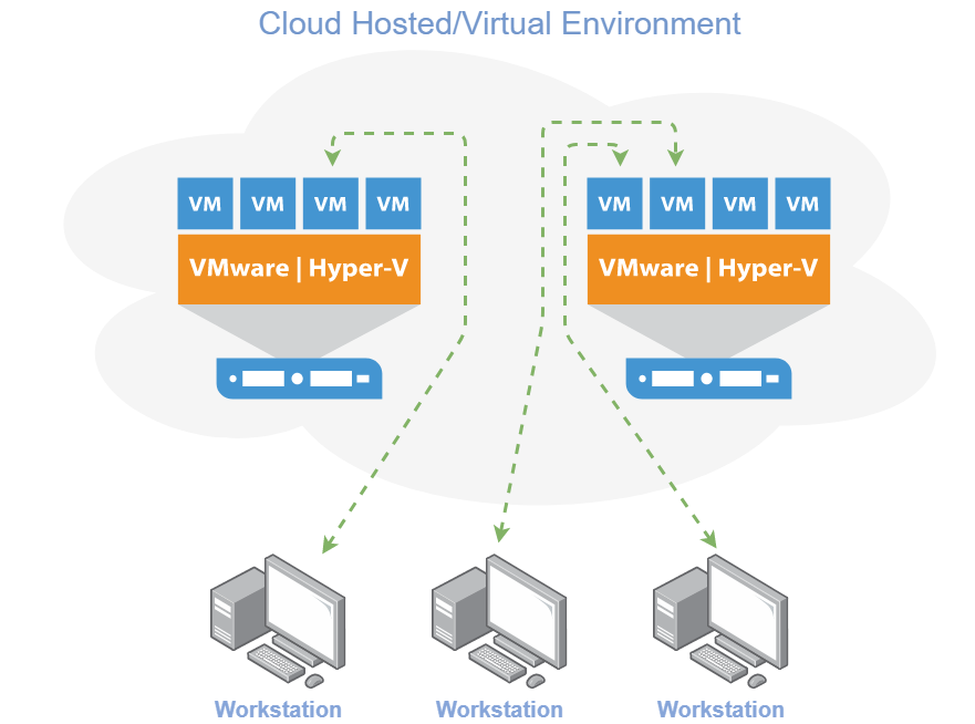cloud hosted and virtual environments