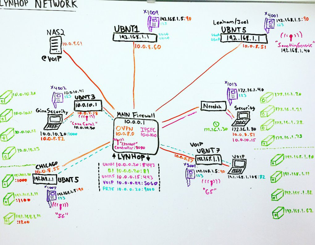 Corporate Family Network